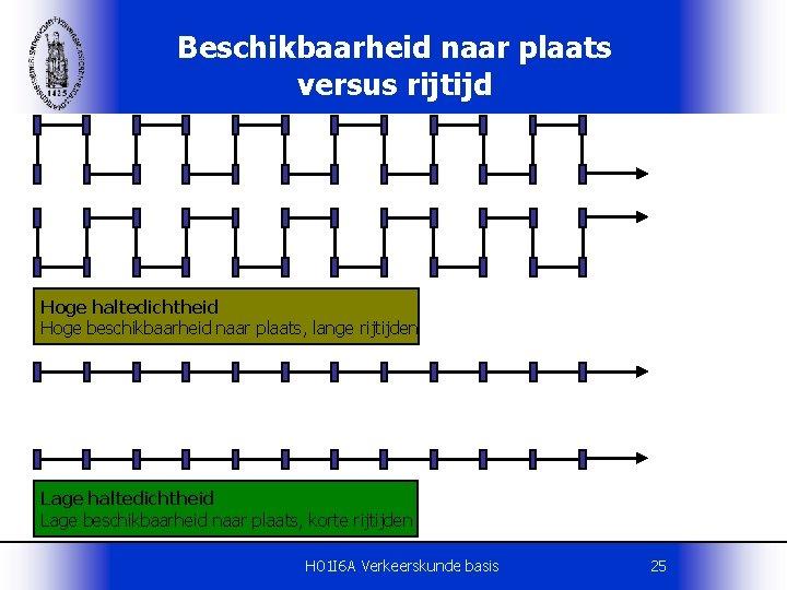 Beschikbaarheid naar plaats versus rijtijd Hoge haltedichtheid Hoge beschikbaarheid naar plaats, lange rijtijden Lage