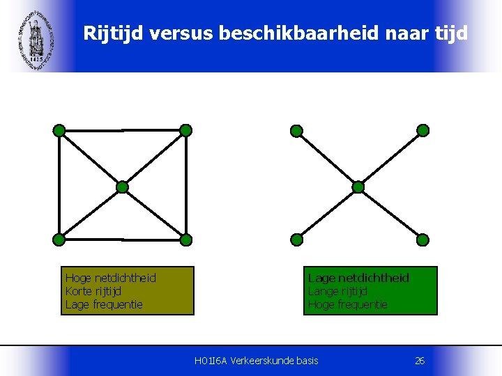 Rijtijd versus beschikbaarheid naar tijd Hoge netdichtheid Korte rijtijd Lage frequentie Lage netdichtheid Lange