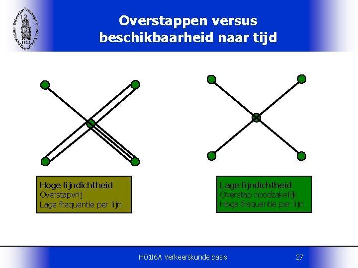 Overstappen versus beschikbaarheid naar tijd Hoge lijndichtheid Overstapvrij Lage frequentie per lijn Lage lijndichtheid
