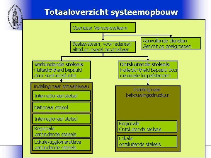 Totaaloverzicht systeemopbouw Openbaar Vervoersysteem Basissysteem; voor iedereen altijd en overal beschikbaar Verbindende stelsels Haltedichtheid