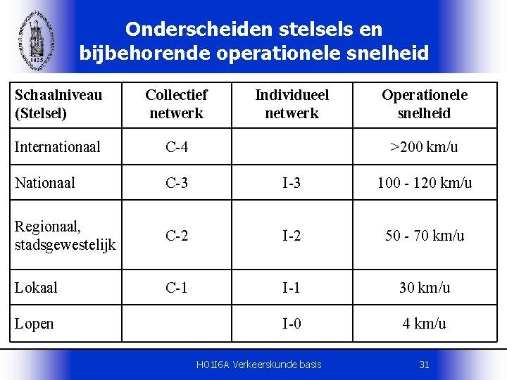 Onderscheiden stelsels en bijbehorende operationele snelheid Schaalniveau (Stelsel) Collectief netwerk Internationaal C-4 Nationaal C-3