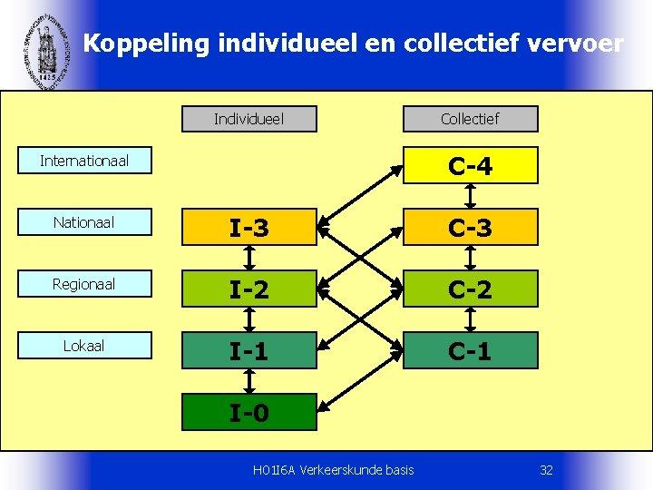 Koppeling individueel en collectief vervoer Individueel Collectief C-4 Internationaal Nationaal I-3 C-3 Regionaal I-2
