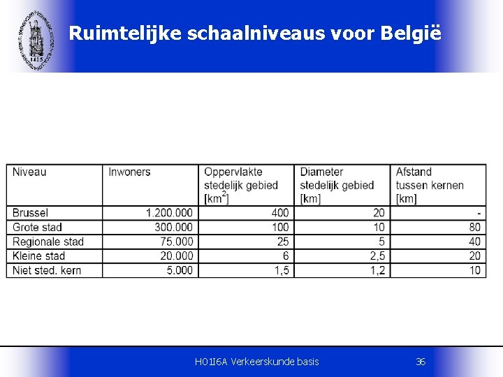 Ruimtelijke schaalniveaus voor België H 01 I 6 A Verkeerskunde basis 36