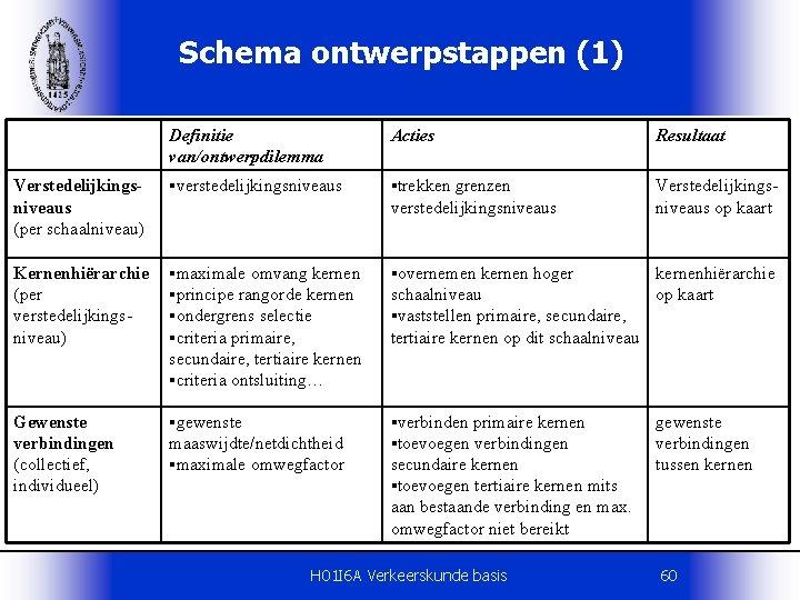 Schema ontwerpstappen (1) Definitie van/ontwerpdilemma Acties Resultaat Verstedelijkingsniveaus (per schaalniveau) §verstedelijkingsniveaus §trekken Verstedelijkingsniveaus op
