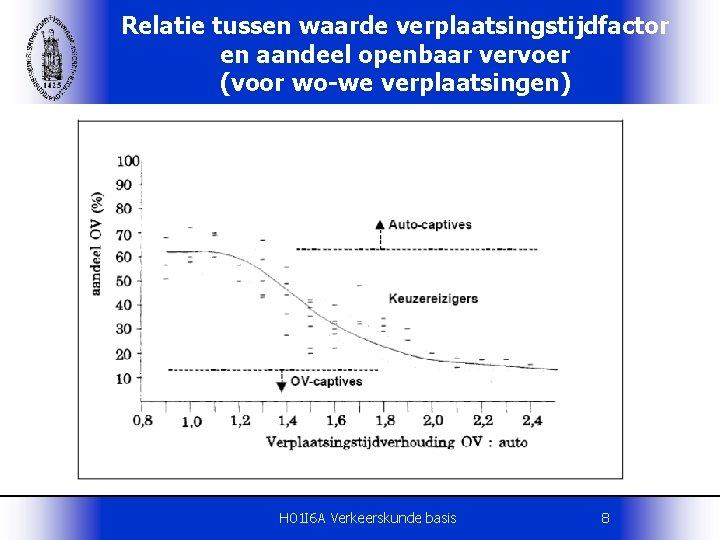 Relatie tussen waarde verplaatsingstijdfactor en aandeel openbaar vervoer (voor wo-we verplaatsingen) H 01 I