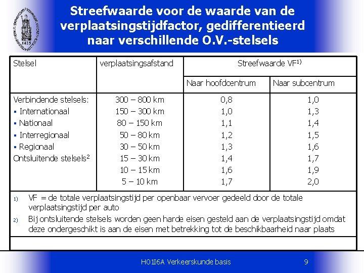 Streefwaarde voor de waarde van de verplaatsingstijdfactor, gedifferentieerd naar verschillende O. V. -stelsels Stelsel