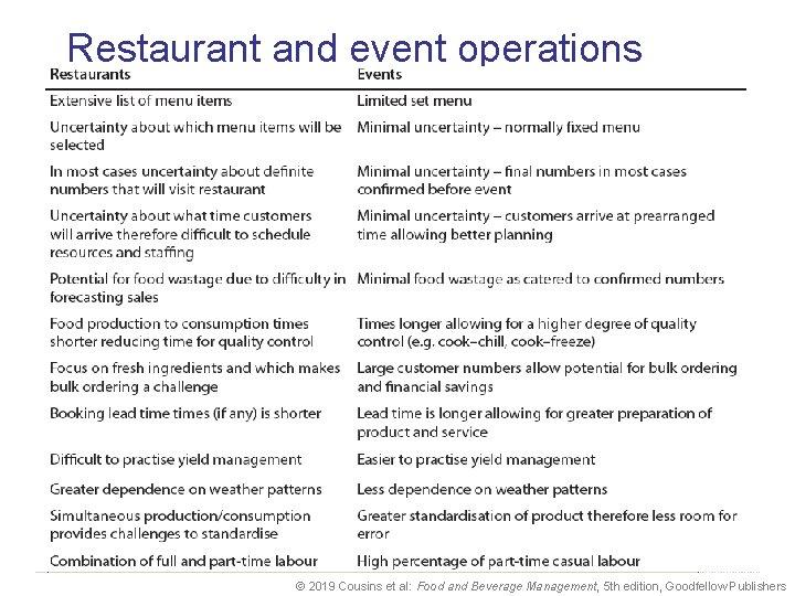 Restaurant and event operations © 2019 Cousins et al: Food and Beverage Management, 5
