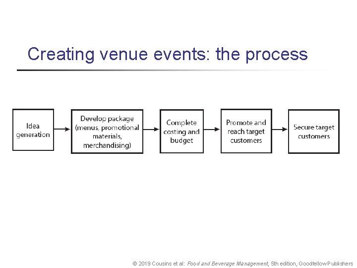 Creating venue events: the process © 2019 Cousins et al: Food and Beverage Management,