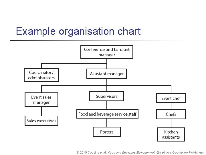 Example organisation chart © 2019 Cousins et al: Food and Beverage Management, 5 th