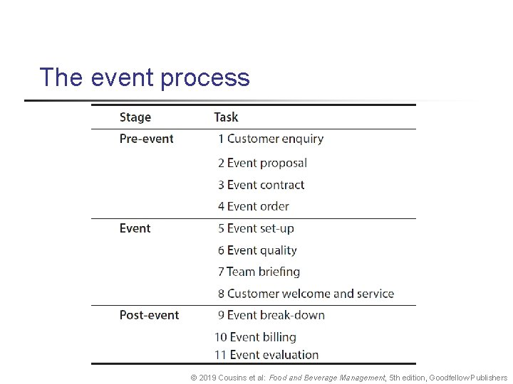 The event process © 2019 Cousins et al: Food and Beverage Management, 5 th