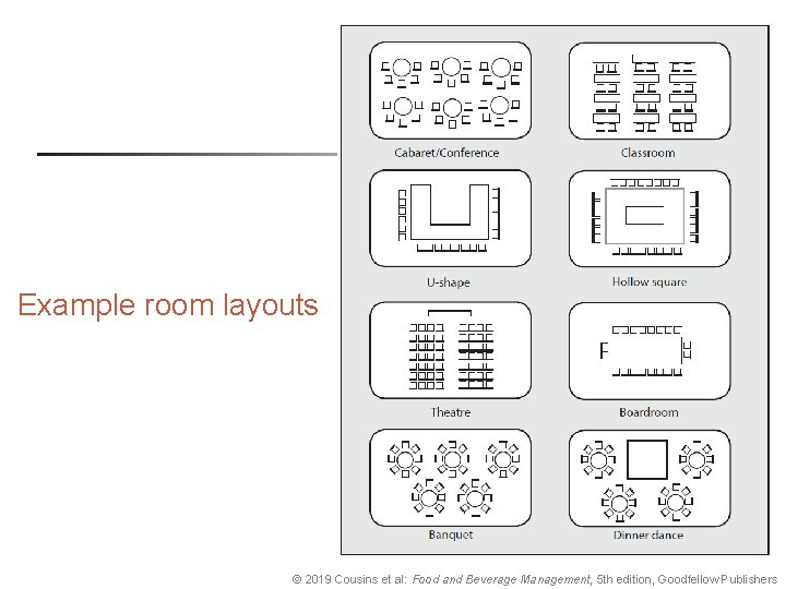 Example room layouts © 2019 Cousins et al: Food and Beverage Management, 5 th