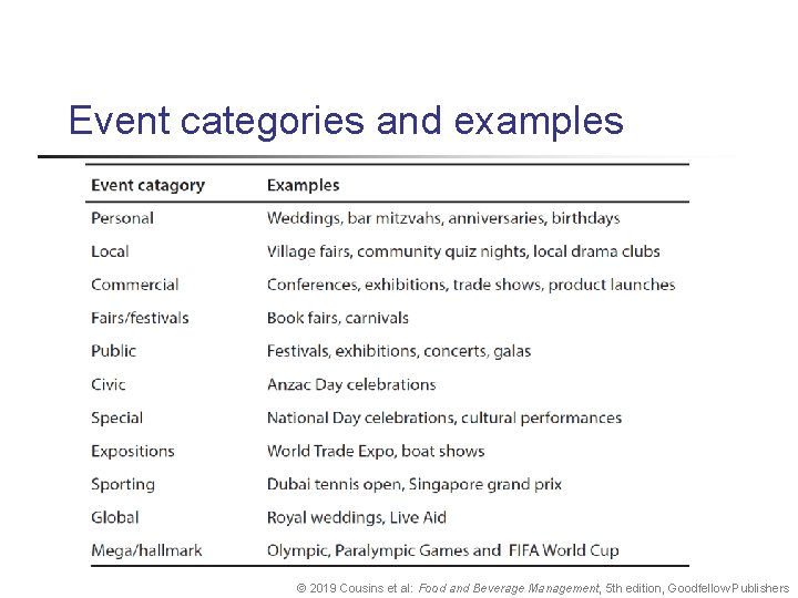 Event categories and examples © 2019 Cousins et al: Food and Beverage Management, 5