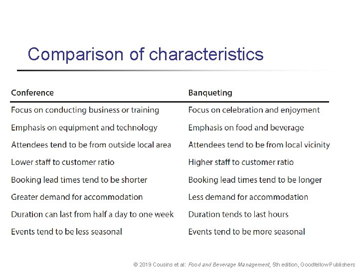 Comparison of characteristics © 2019 Cousins et al: Food and Beverage Management, 5 th