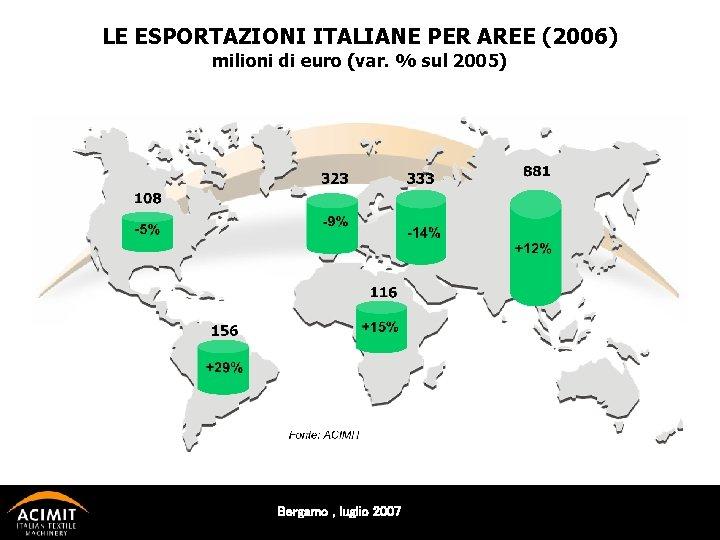 LE ESPORTAZIONI ITALIANE PER AREE (2006) milioni di euro (var. % sul 2005) Bergamo