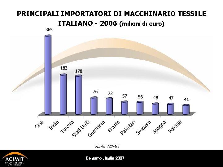 PRINCIPALI IMPORTATORI DI MACCHINARIO TESSILE ITALIANO - 2006 (milioni di euro) Fonte: ACIMIT Bergamo