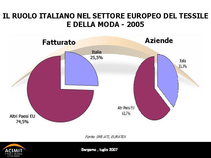 IL RUOLO ITALIANO NEL SETTORE EUROPEO DEL TESSILE E DELLA MODA - 2005 Aziende