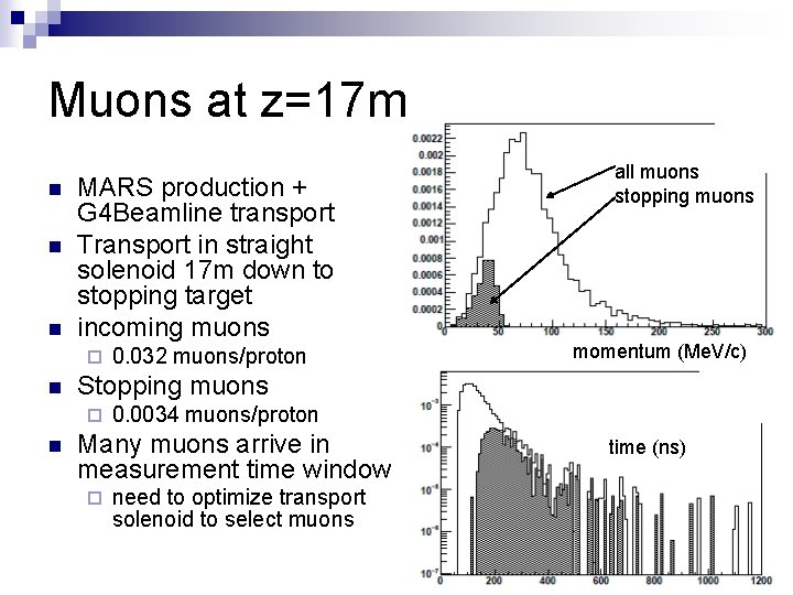 Muons at z=17 m n n n MARS production + G 4 Beamline transport