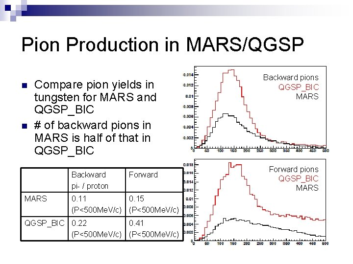 Pion Production in MARS/QGSP n n Compare pion yields in tungsten for MARS and