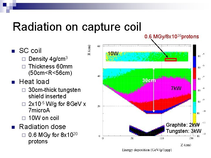 Radiation on capture coil 0. 6 MGy/8 x 1020 protons n SC coil 4