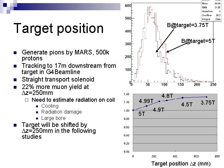 Target position B@target=3. 75 T B@target=5 T n n Generate pions by MARS, 500