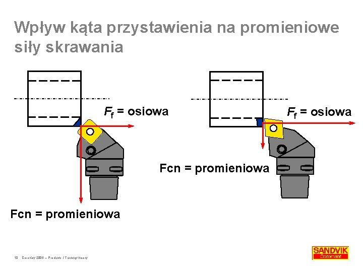 Wpływ kąta przystawienia na promieniowe siły skrawania Ff = osiowa Fcn = promieniowa 10