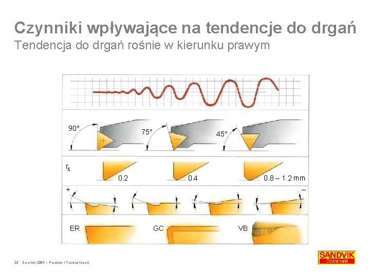Czynniki wpływające na tendencje do drgań Tendencja do drgań rośnie w kierunku prawym 90°