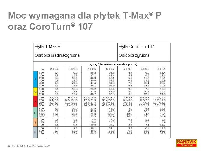 Moc wymagana dla płytek T-Max® P oraz Coro. Turn® 107 Płytki T-Max P Płytki