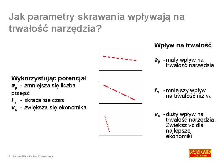 Jak parametry skrawania wpływają na trwałość narzędzia? Wpływ na trwałość ap -mały wpływ na