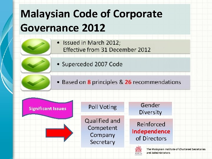 Malaysian Code of Corporate Governance 2012 Significant Issues Poll Voting Gender Diversity Qualified and