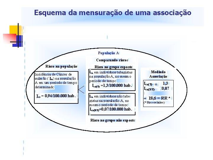 Esquema da mensuração de uma associação População A Comparando riscos Risco na população Incidência