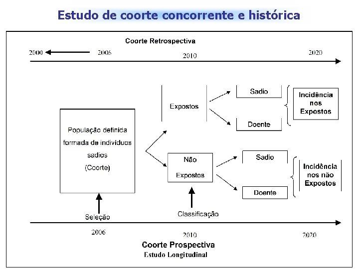 Estudo de coorte concorrente e histórica 1995 2010 Não-concorrente 2005 2017