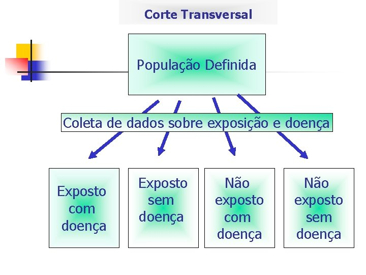 Corte Transversal População Definida Coleta de dados sobre exposição e doença Exposto com doença