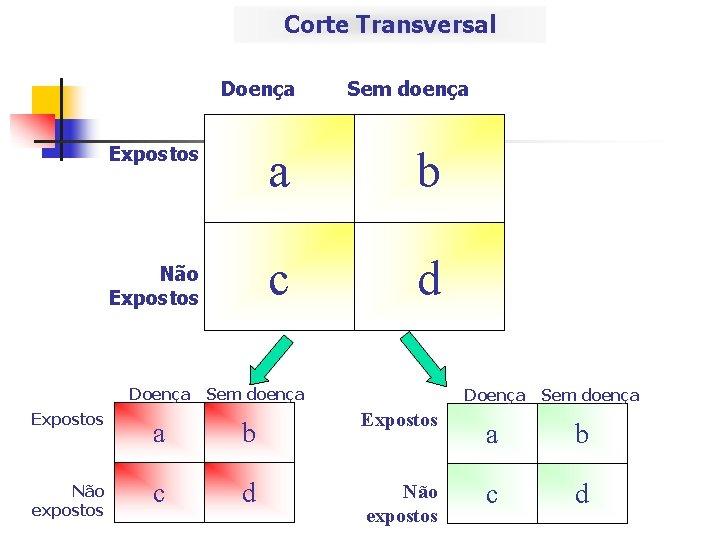 Corte Transversal Doença Expostos Não Expostos Doença Expostos Não expostos Sem doença a b
