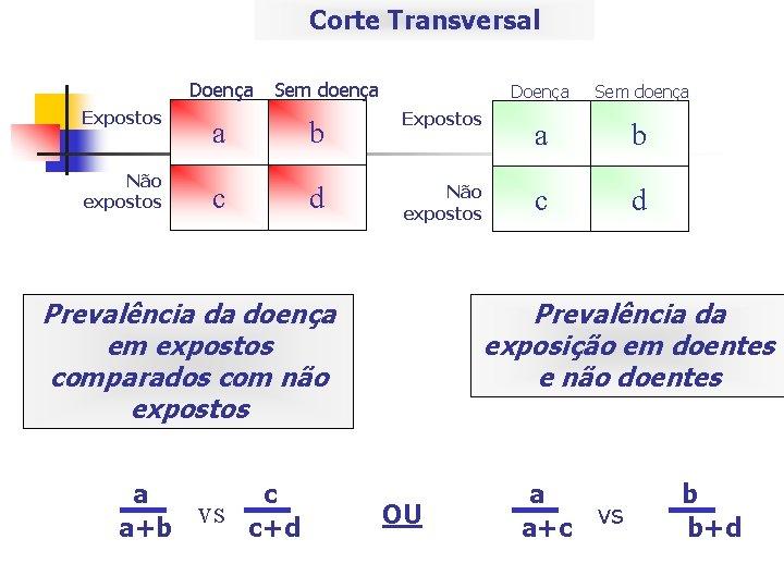 Corte Transversal Doença Expostos Não expostos Sem doença a b Expostos c d Não