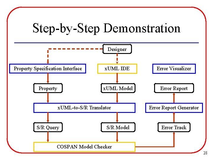 Step-by-Step Demonstration Designer Property Specification Interface x. UML IDE Error Visualizer Property x. UML