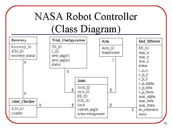NASA Robot Controller (Class Diagram) 41
