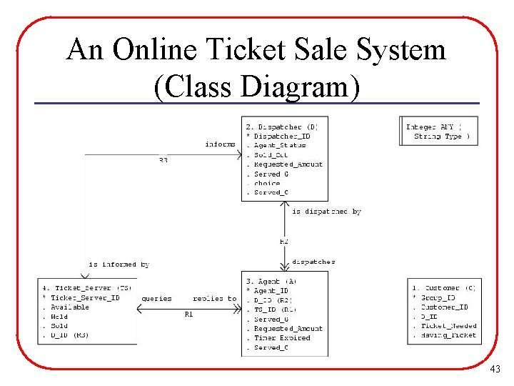 An Online Ticket Sale System (Class Diagram) 43