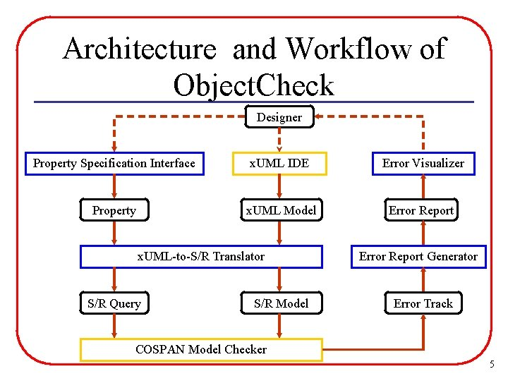 Architecture and Workflow of Object. Check Designer Property Specification Interface x. UML IDE Error