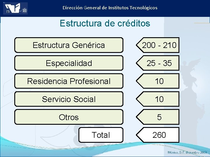 Dirección General de Institutos Tecnológicos Estructura de créditos Estructura Genérica 200 - 210 Especialidad