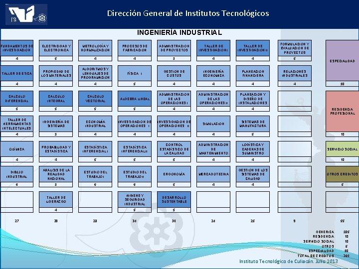 Dirección General de Institutos Tecnológicos INGENIERÍA INDUSTRIAL FUNDAMENTOS DE INVESTIGACIÓN ELECTRICIDAD Y ELECTRÓNICA METROLOGÍA