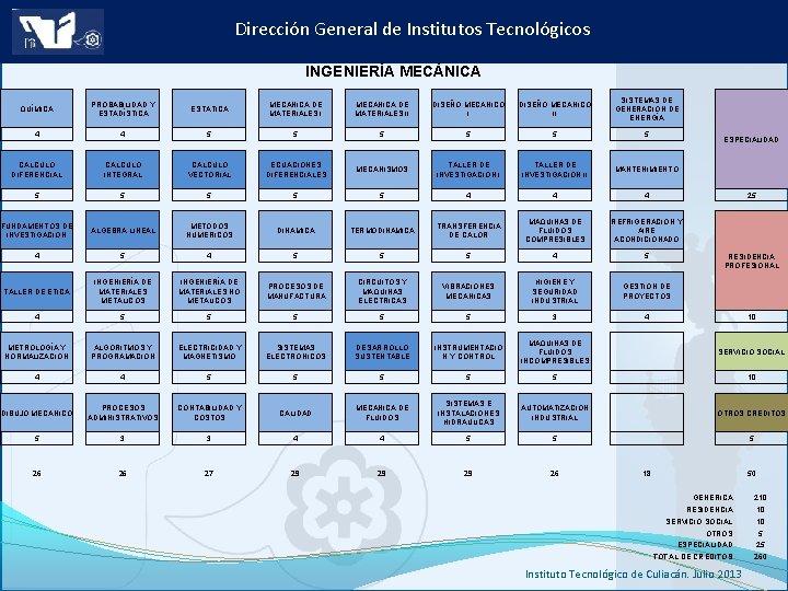 Dirección General de Institutos Tecnológicos INGENIERÍA MECÁNICA QUÍMICA PROBABILIDAD Y ESTADÍSTICA ESTÁTICA MECÁNICA DE