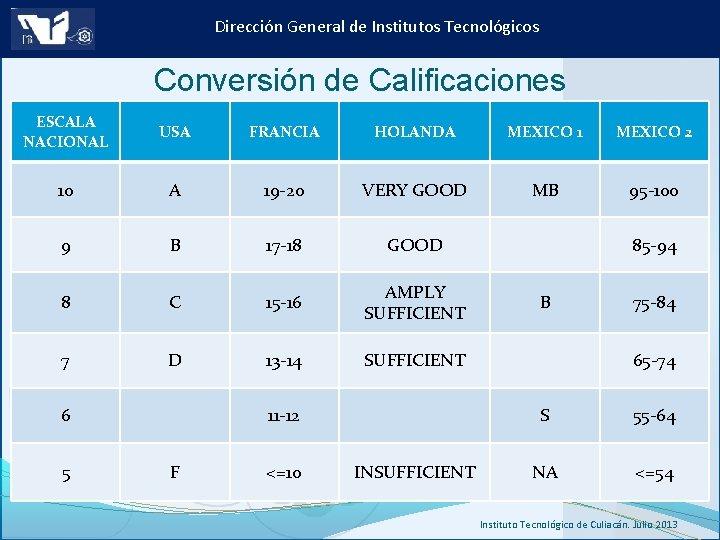 Dirección General de Institutos Tecnológicos Conversión de Calificaciones ESCALA NACIONAL USA FRANCIA HOLANDA MEXICO
