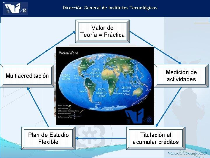 Dirección General de Institutos Tecnológicos Valor de Teoría = Práctica Multiacreditación Plan de Estudio