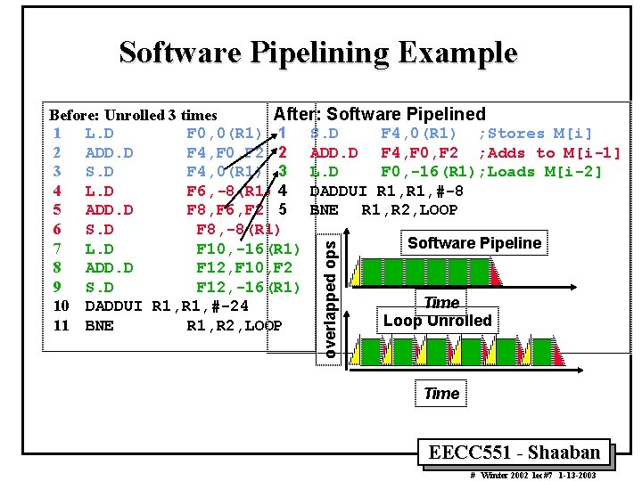 Software Pipelining Example overlapped ops Before: Unrolled 3 times After: Software Pipelined 1 L.