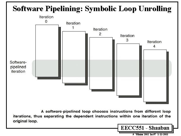 Software Pipelining: Symbolic Loop Unrolling EECC 551 - Shaaban # Winter 2002 lec#7 1