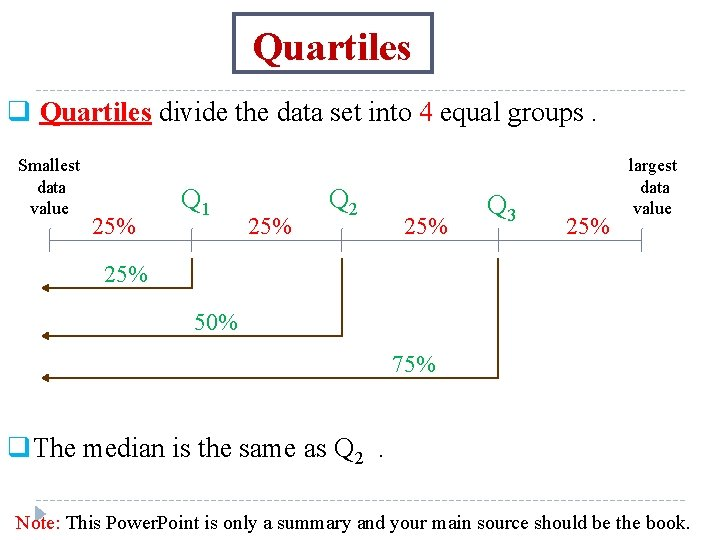 Quartiles q Quartiles divide the data set into 4 equal groups. Smallest data value