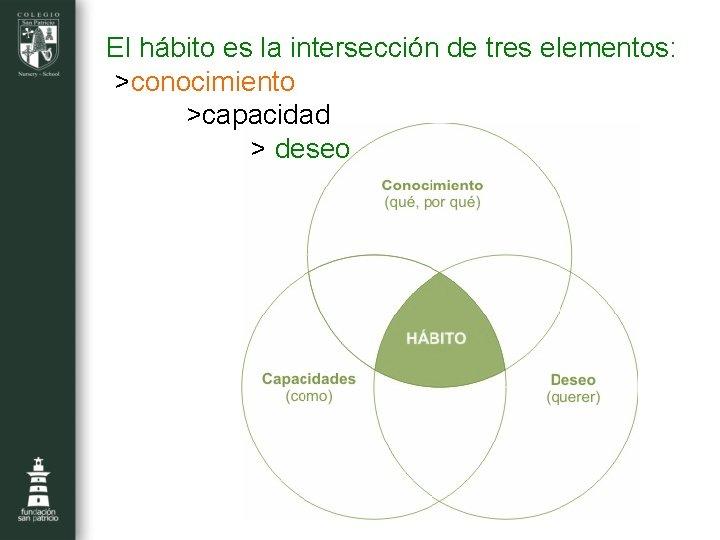 El hábito es la intersección de tres elementos: >conocimiento >capacidad > deseo