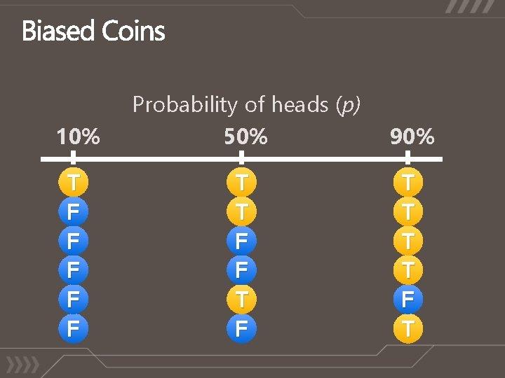 10% Probability of heads (p) 50% 90% T F F F T T T