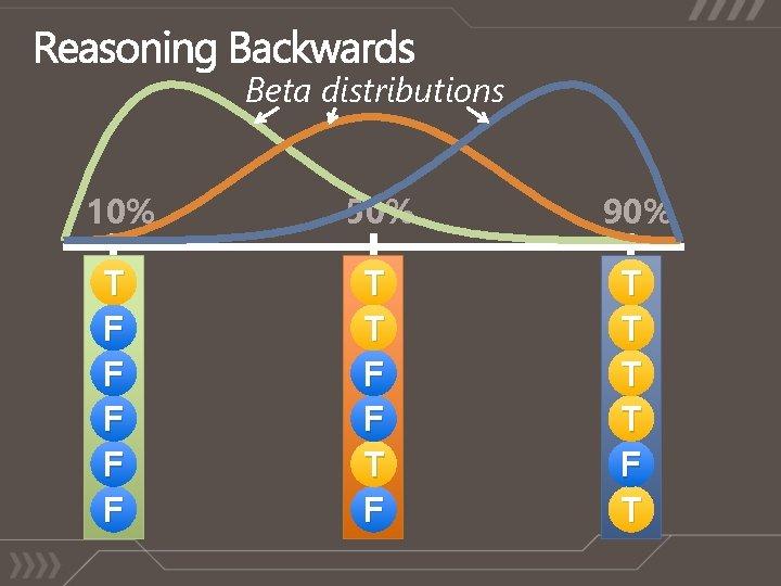 Beta distributions 10% 50% 90% T F F F T T T T F
