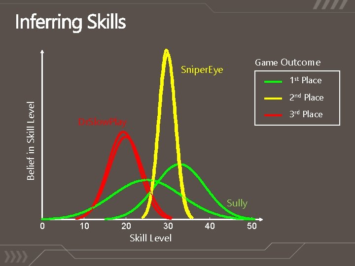 Game Outcome Sniper. Eye 1 st Place Belief in Skill Level 2 nd Place